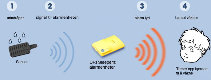 Illustrasjon som viser prinsippet med sengevætingsalarm