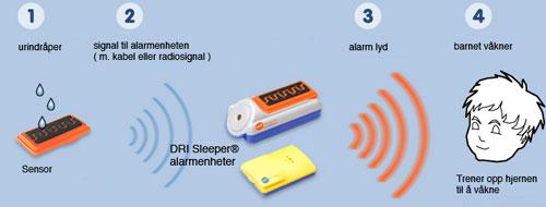 Bilde som viser prinsippet for bruk av sengevætingsalarm